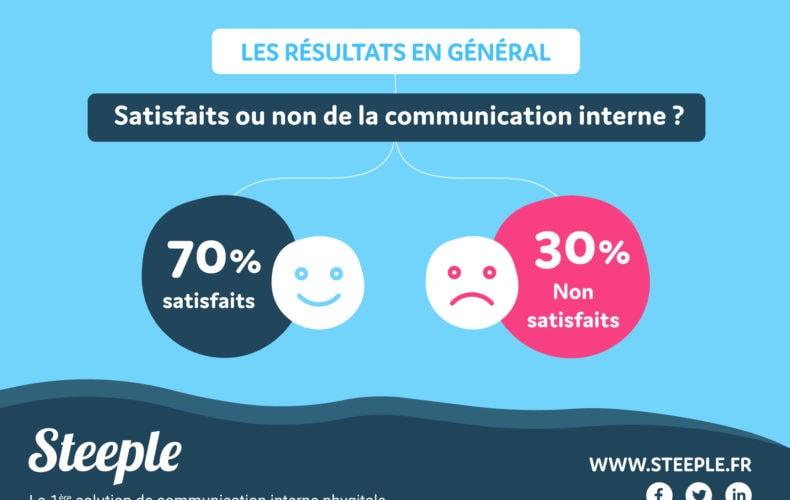 chiffre satisfaction communication interne crise