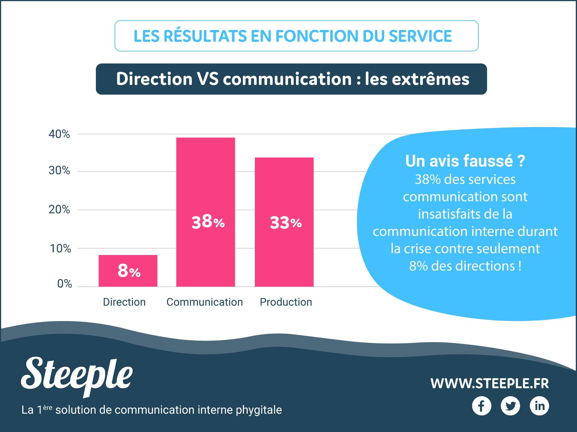 chiffre satisfaction service communication interne